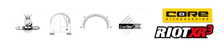 Core Riot X3